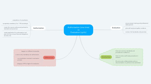 Mind Map: Authorization (one time) vs Evaluation (cyclic)