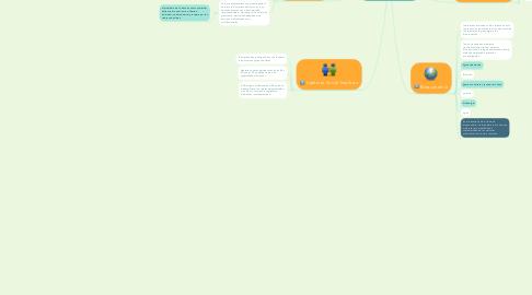 Mind Map: Ética empresarial y responsabilidad social