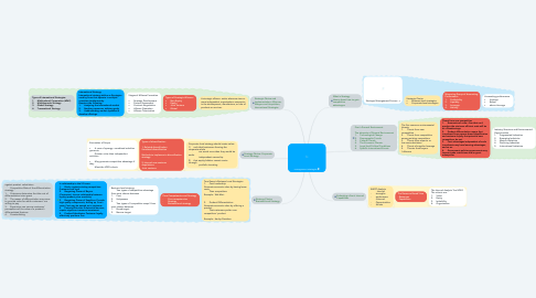 Mind Map: management strategies