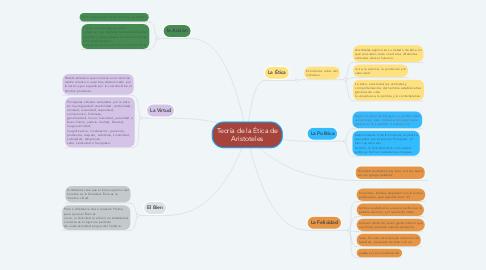 Mind Map: Teoría de la Ética de Aristoteles