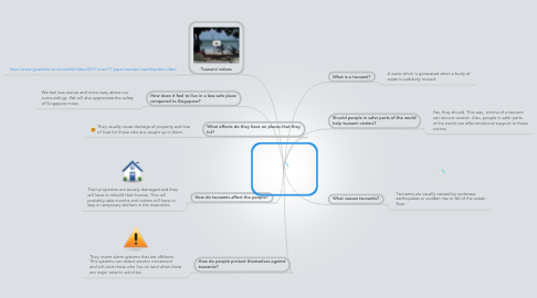 Mind Map: Tsunamis