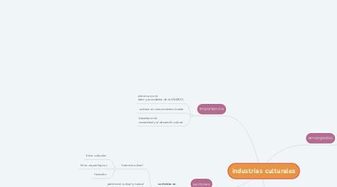 Mind Map: industrias culturales