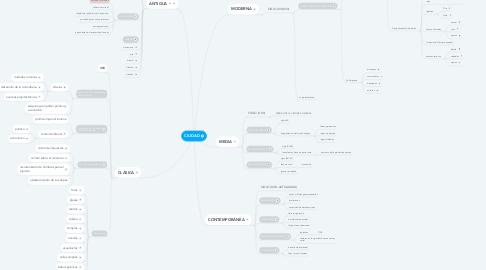Mind Map: CIUDAD
