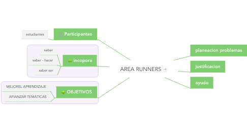 Mind Map: AREA RUNNERS