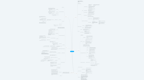 Mind Map: What is Science?