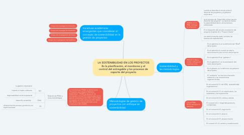 Mind Map: LA SOSTENIBILIDAD EN LOS PROYECTOS Es la planificación, el monitoreo y el control del entregable y los procesos de soporte del proyecto