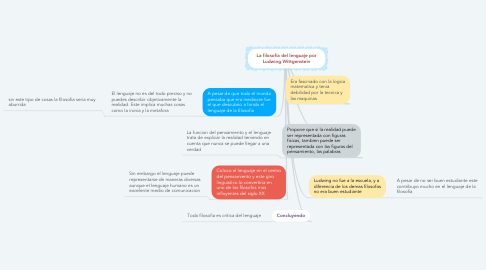 Mind Map: La filosofia del lenguaje por Ludwing Wittgenstein