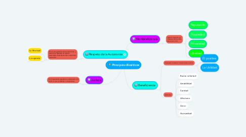 Mind Map: Principios Bioéticos