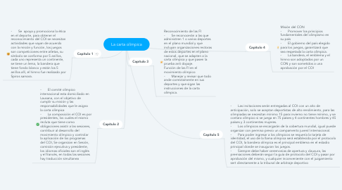 Mind Map: La carta olímpica