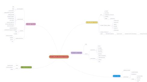 Mind Map: Fuentes y medios de reclutamiento