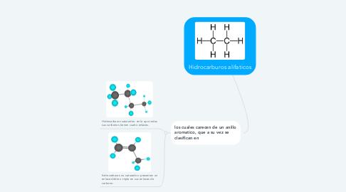 Mind Map: Hidrocarburos alifaticos