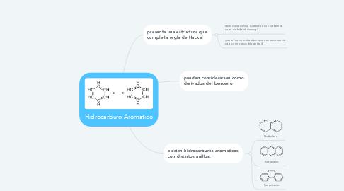 Mind Map: Hidrocarburo Aromatico