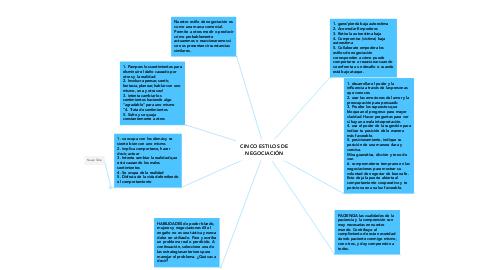 Mind Map: CINCO ESTILOS DE NEGOCIACIÓN