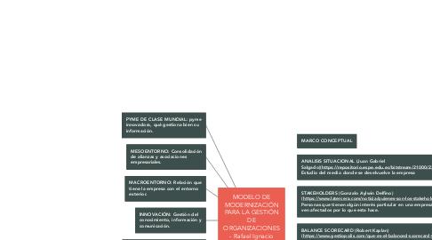 Mind Map: MODELO DE MODERNIZACIÓN PARA LA GESTIÓN DE ORGANIZACIONES - Rafael Ignacio Perez (Cap 1)
