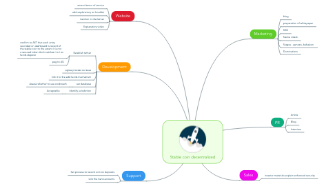 Mind Map: Stable coin decentralized