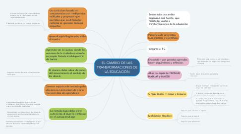 Mind Map: EL CAMBIO DE LAS TRANSFORMACIONES DE LA EDUCACIÓN