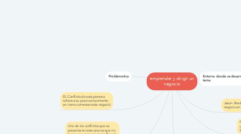 Mind Map: emprender y dirigir un negocio