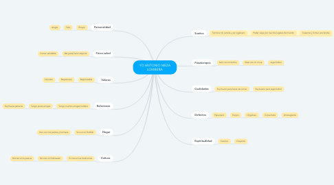 Mind Map: YO ANTONIO MEZA LOMBERA
