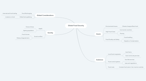 Mind Map: Global Food Security