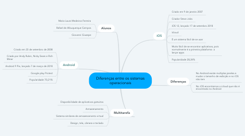 Mind Map: Diferenças entre os sistemas operacionais