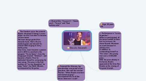 Mind Map: Braulio Assanelli
