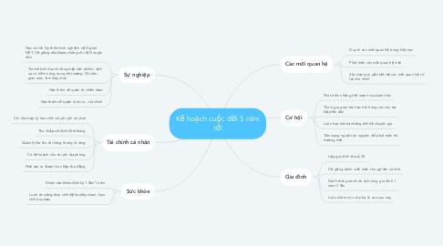 Mind Map: Kế hoạch cuộc đời 5 năm tới