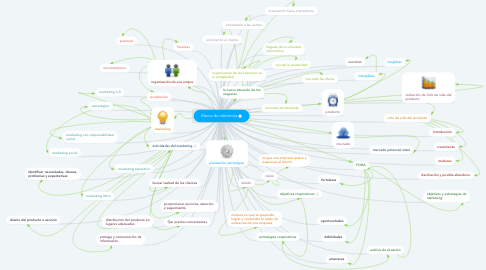 Mind Map: Marco de referencia