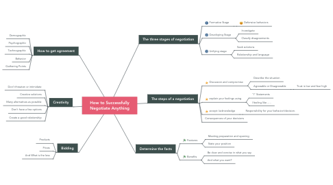 Mind Map: How to Successfully Negotiate Anything