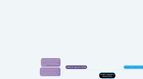 Mind Map: Elaboro un mapa mental que contenga la información de la tarea 1-2-3