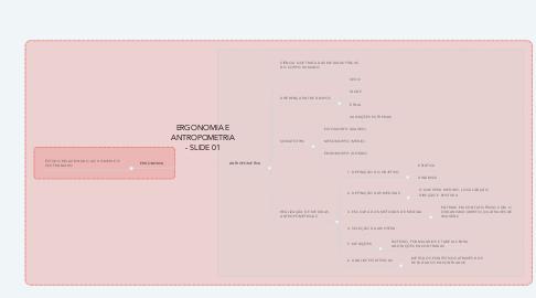 Mind Map: ERGONOMIA E ANTROPOMETRIA - SLIDE 01