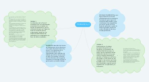 Mind Map: TEORIA DE X y Y