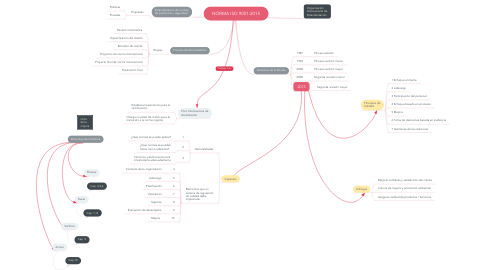 Mind Map: NORMA ISO 9001:2015