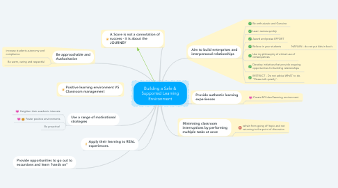 Mind Map: Building a Safe & Supported Learning Environment