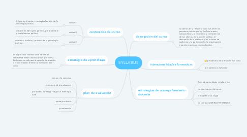 Mind Map: SYLLABUS