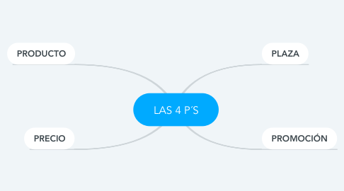 Mind Map: LAS 4 P´S