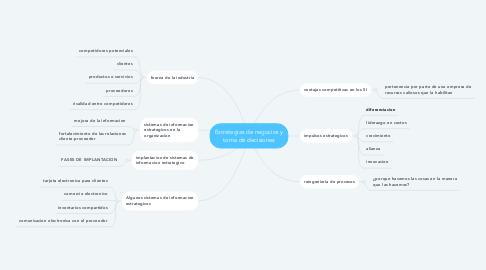 Mind Map: Estrategias de negocios y toma de decisiones