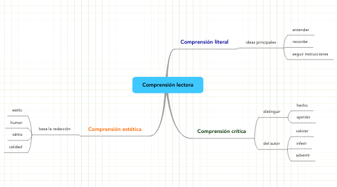Mind Map: Comprensión lectora