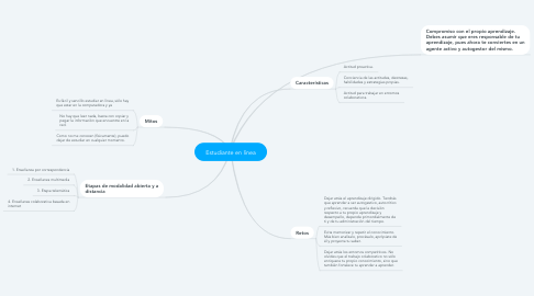 Mind Map: Estudiante en línea