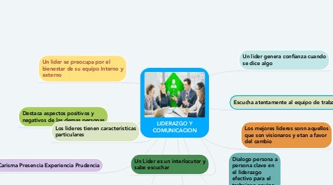Mind Map: LIDERAZGO Y COMUNICACION