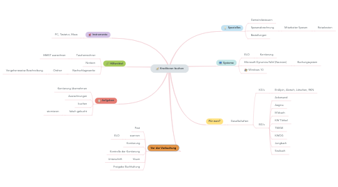 Mind Map: Kreditoren buchen