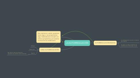 Mind Map: LA AUTORREGULACIÓN