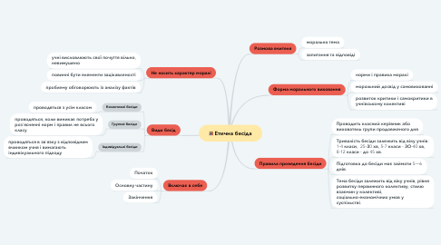 Mind Map: Етична бесіда
