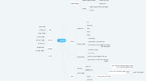 Mind Map: גוף בתנועה