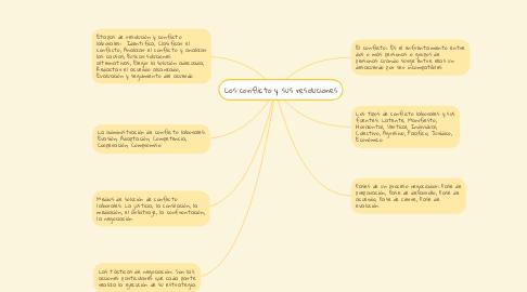 Mind Map: Los conflicto y sus resoluciones