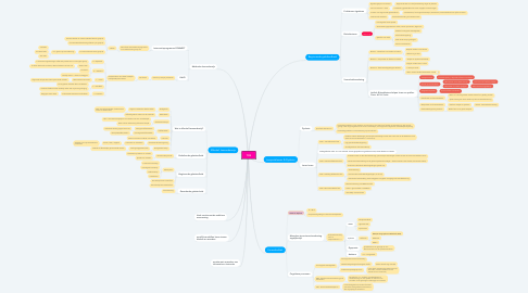 Mind Map: TOS