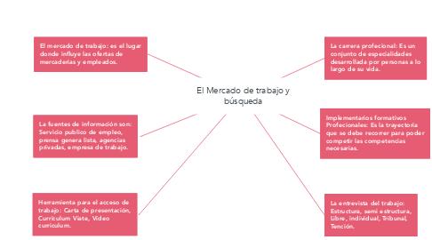 Mind Map: El Mercado de trabajo y búsqueda