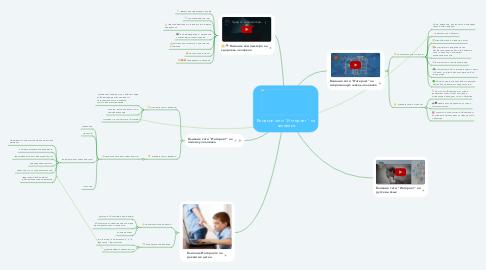"""Mind Map: Влияние сети """"Интернет"""" на человека"""