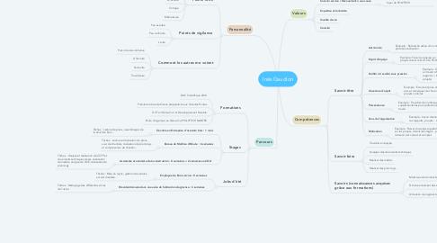 Mind Map: Inès Gaudion