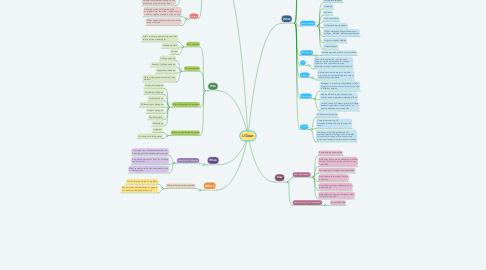 Mind Map: GamedayGear