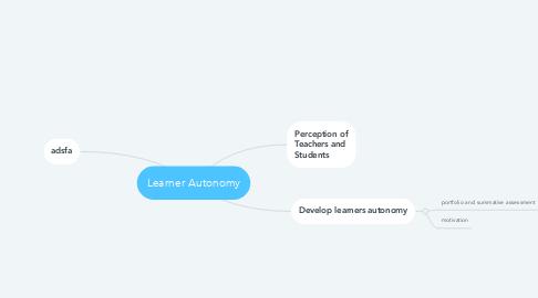Mind Map: Learner Autonomy